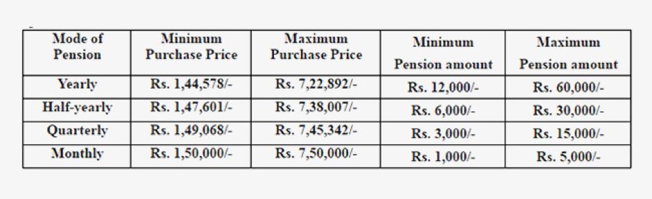 PMVVY Investment Scheme