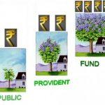All details about the PPF investment scheme @ Rupeenomics.com