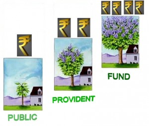 All details about the PPF investment scheme @ Rupeenomics.com