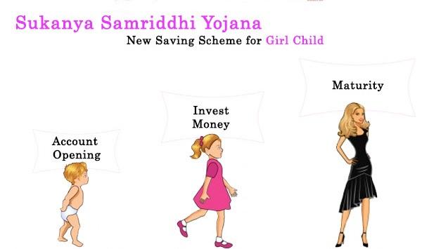 Sukanya Samridhi Yojana