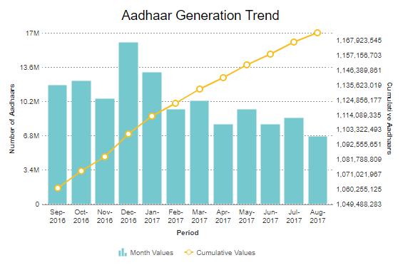 Aadhaar trends till Aug,2017